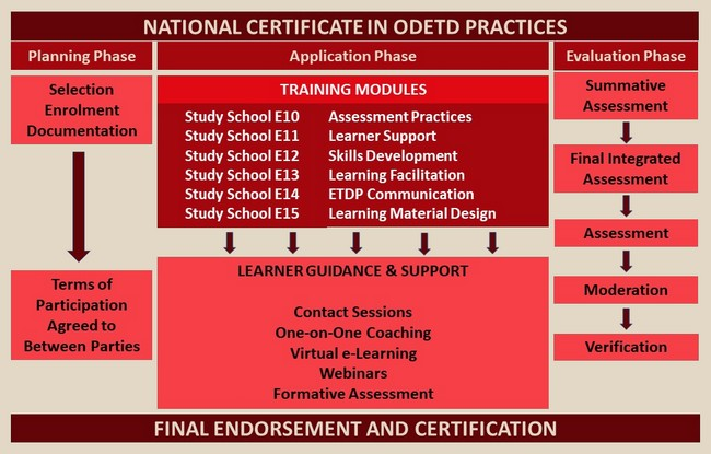 National Certificate ODETD Practices